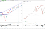 Key Trendline Resistance on the $SPY and $QQQ Charts