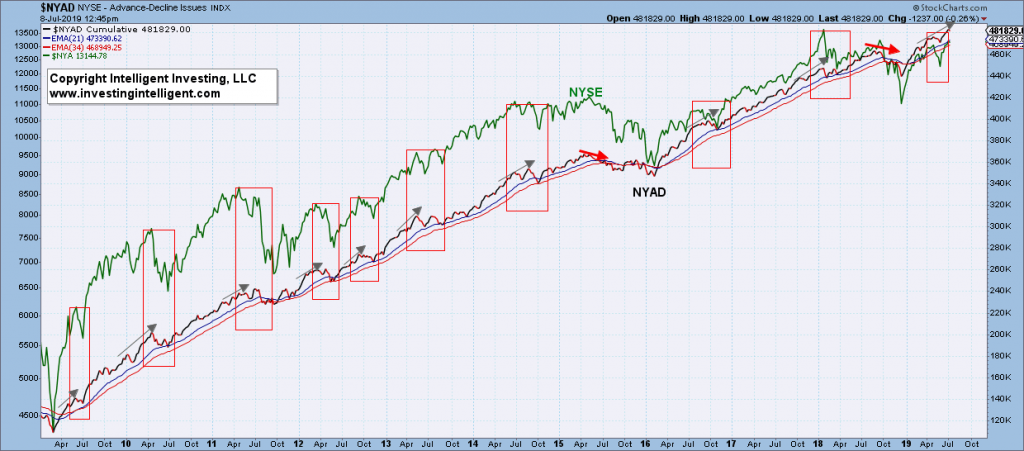 Is the Advance-Decline Line a Reliable Stock Market Indicator?