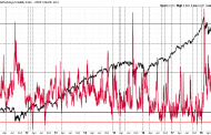Is the VIX/VXV Ratio Signaling A Stock Market Top?