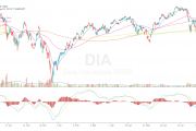 What is the Best Indicator for Trend Direction?