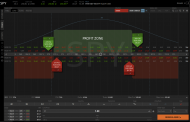 3 Best Direction Neutral Options Trading Strategies