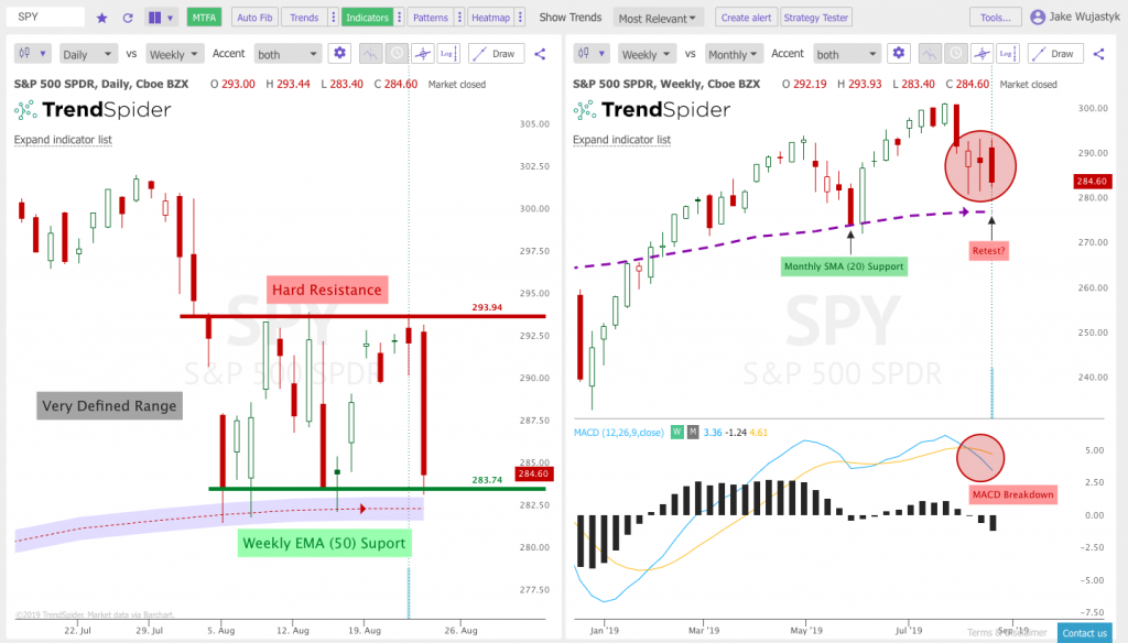 The Key Trading Ranges On The Spy And Qqq Charts New