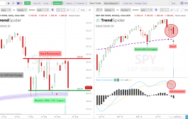 The Key Trading Ranges on the $SPY and $QQQ Charts