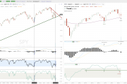 Daily Versus Weekly Chart Setups on $SPY $QQQ $XBI
