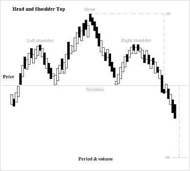 Identifying The Head and Shoulders Pattern