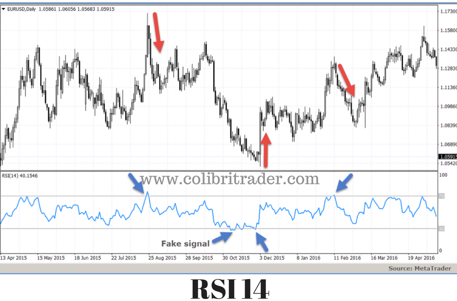 RSI Relative Strength Indicator