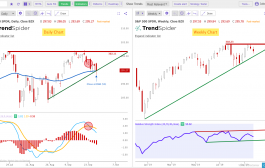 Triangles and Trend Lines on the Charts: 9/29/19