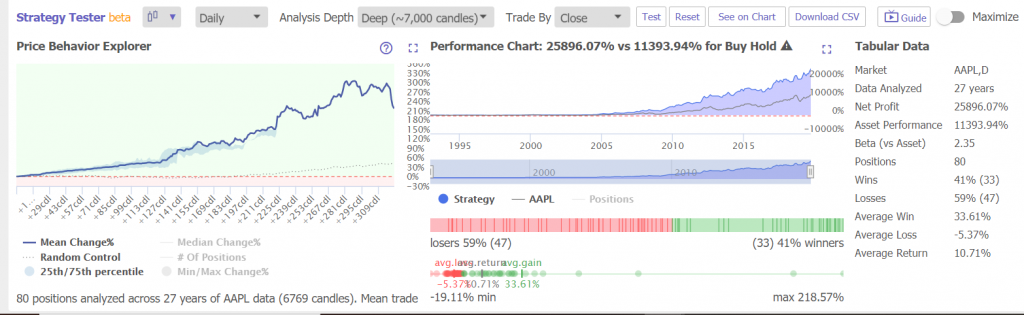 AAPL Stock Price Action Strategy