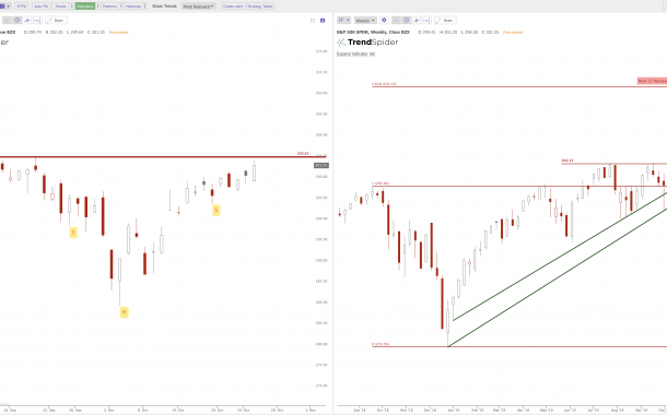 The Triangles and Breakouts on the Charts: $SPY $QQQ $IWM