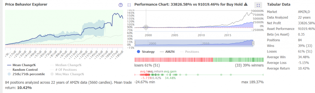 Amazon Stock Price Trend