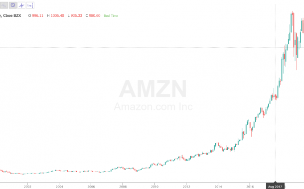 Amazon Stock Price History