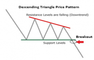 What Is A Descending Triangle Pattern?