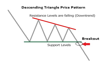 Descending Triangle