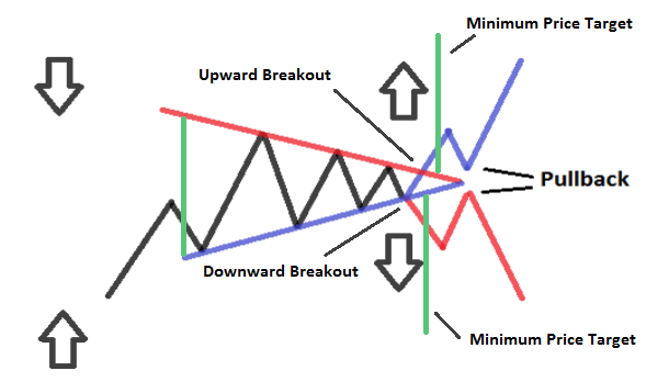 How To Trade A Symmetrical Triangle Pattern