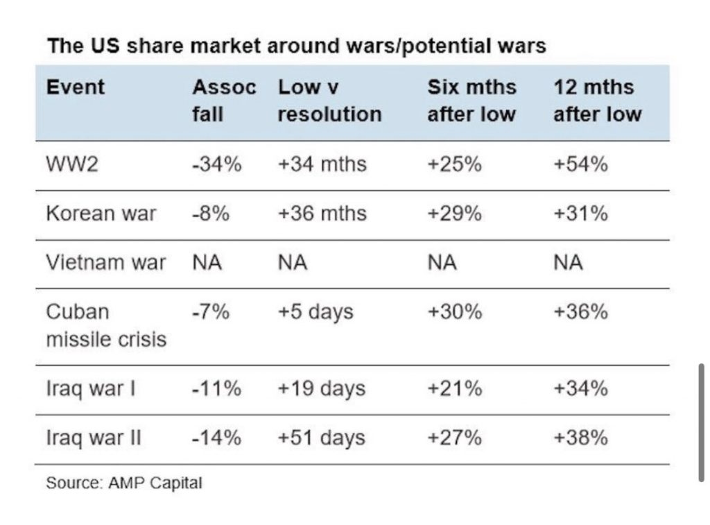 Stock Market War Stats