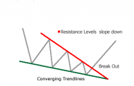 Falling Wedge Pattern Explained