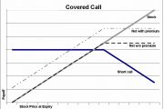 Covered Call Calculator