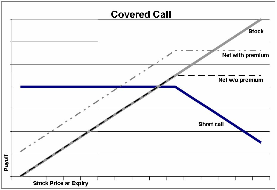 what is a covered call