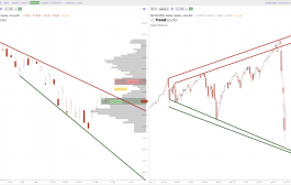 Current Chart Patterns on SPY QQQ and IWM