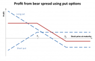 Credit Spreads in Options Trading