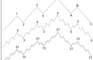 What is Elliott Wave Theory?