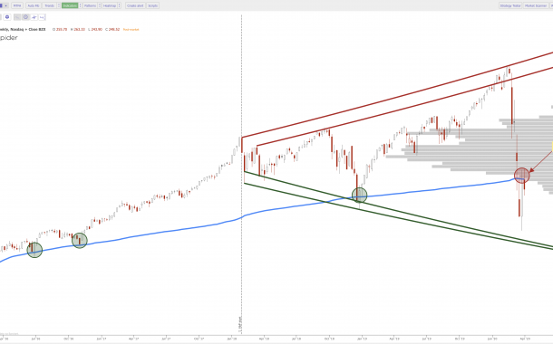 Current Stock Chart Patterns on SPY QQQ and IWM