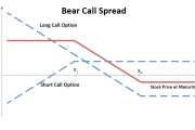 Bear Call Spread Explained