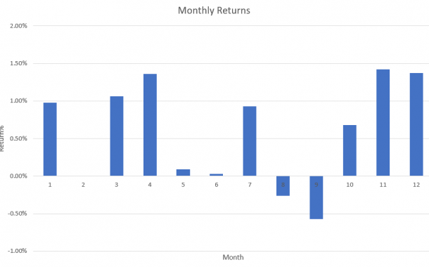 Best and Worst Months for the Stock Market