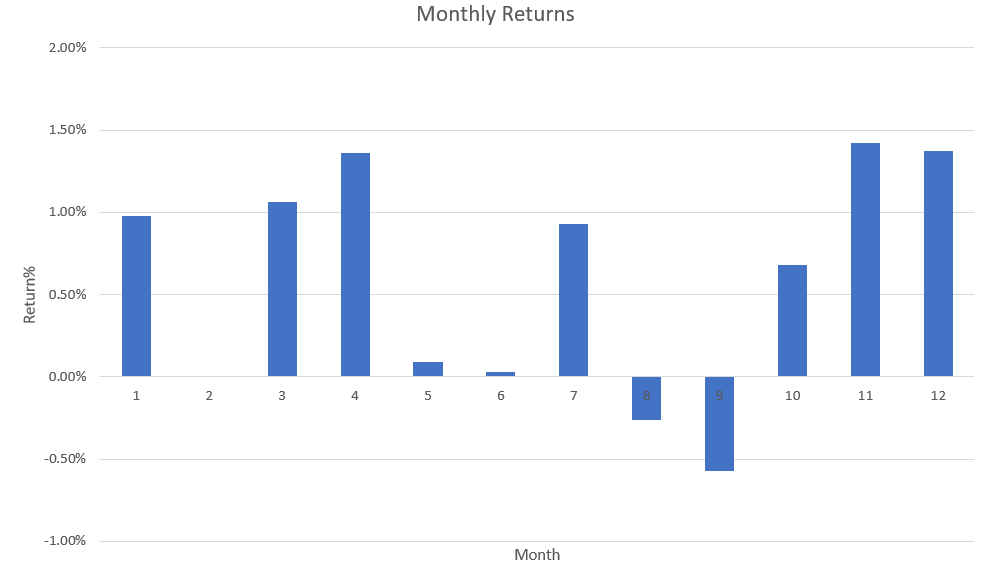 historically best and worst months for the stock market