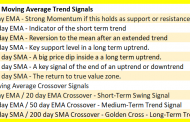 Moving Averages Cheat Sheet