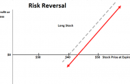 Risk Reversal Option Strategy