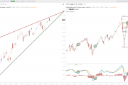 Current Chart Patterns for IWM SPY and QQQ