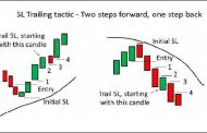 Best Trailing Stop Loss Strategy