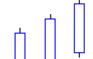 3 White Soldiers Candlestick Chart Pattern
