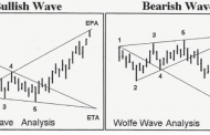 Wolfe Wave Patterns