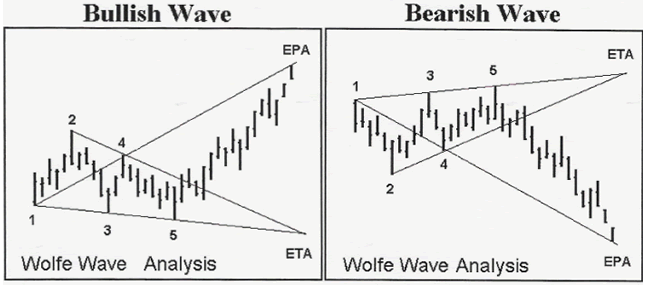 wolfe waves