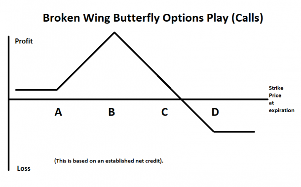 Broken Wing Butterfly Options Play