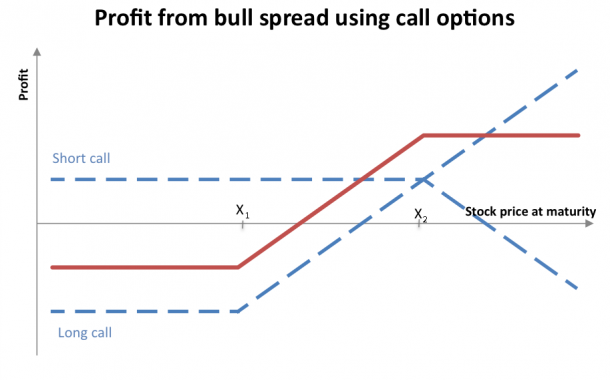 What is a Debit Spread Option Play?