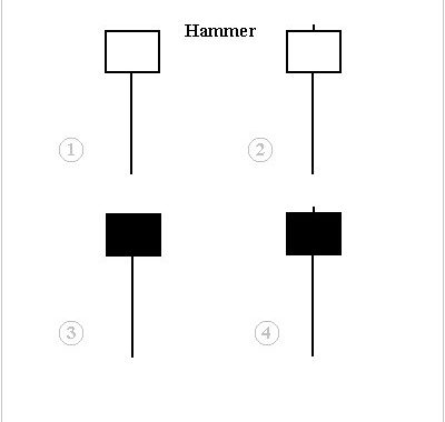 Hammer Candlestick Pattern Explained