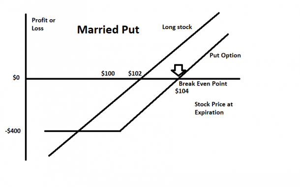 What is a Married Put?