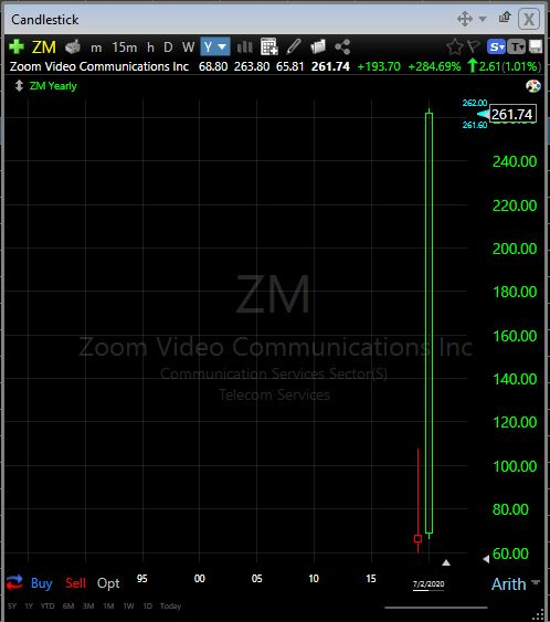 ZM yearly chart