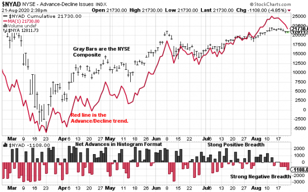 Current Market Breadth