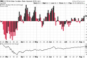 What is the McClellan Oscillator?