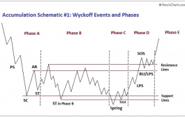 Richard Wyckoff Theory of Accumulation and Distribution