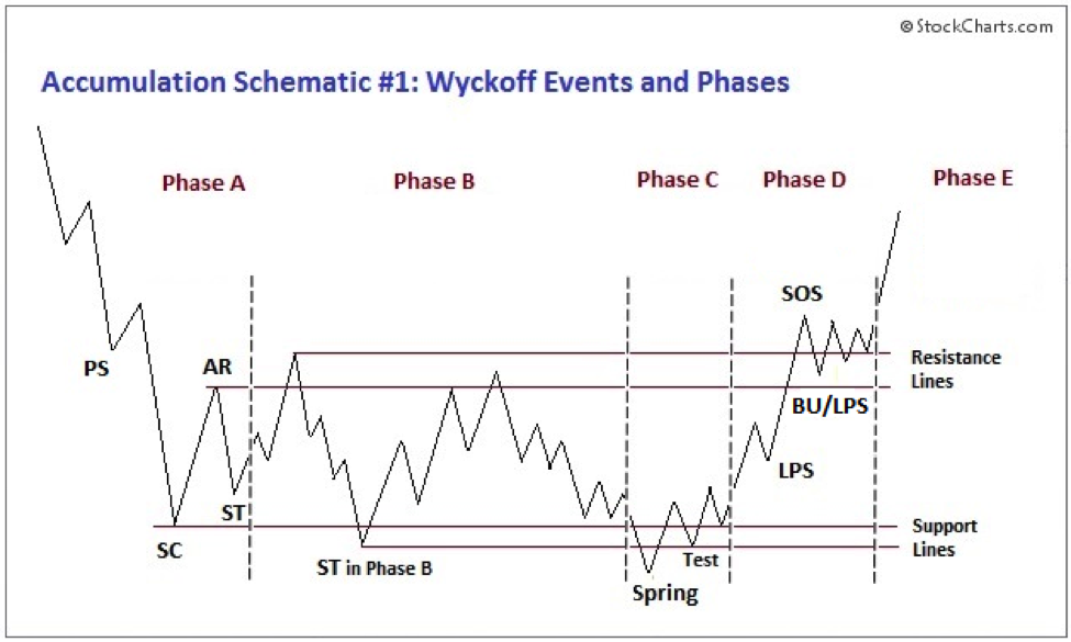 richard wyckoff theory