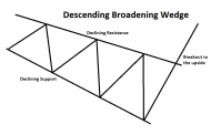 Descending Broadening Wedge Pattern Explained
