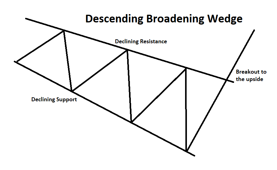descending broadening wedge