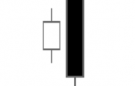 What is a Bearish Engulfing Candle?