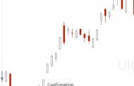 What is a Pin Bar Candlestick Pattern?