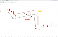 Bear Flag Pattern Explained